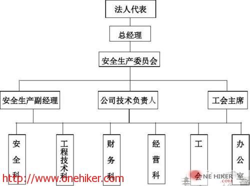 图片[1]-建筑施工企业安全生产组织保障-金瓦刀