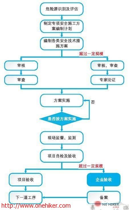 图片[1]-施工项目危大工程的管控-金瓦刀