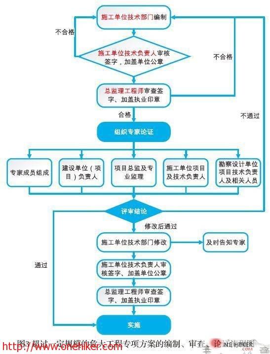 图片[4]-建筑施工企业安全技术管理-金瓦刀