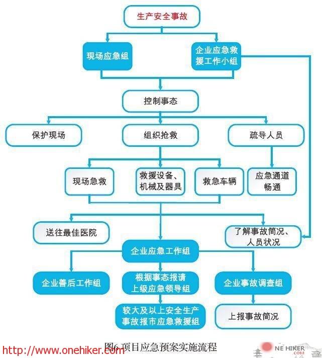 图片[2]-施工项目应急预案编制、演练-金瓦刀