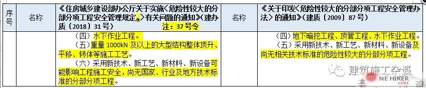 图片[9]-对《危险性较大的分部分项工程安全管理规定》37号令(31号文)与原87号文的差异详细对照!-金瓦刀