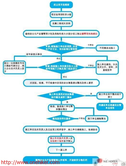 图片[1]-监理单位安全管理行为-金瓦刀