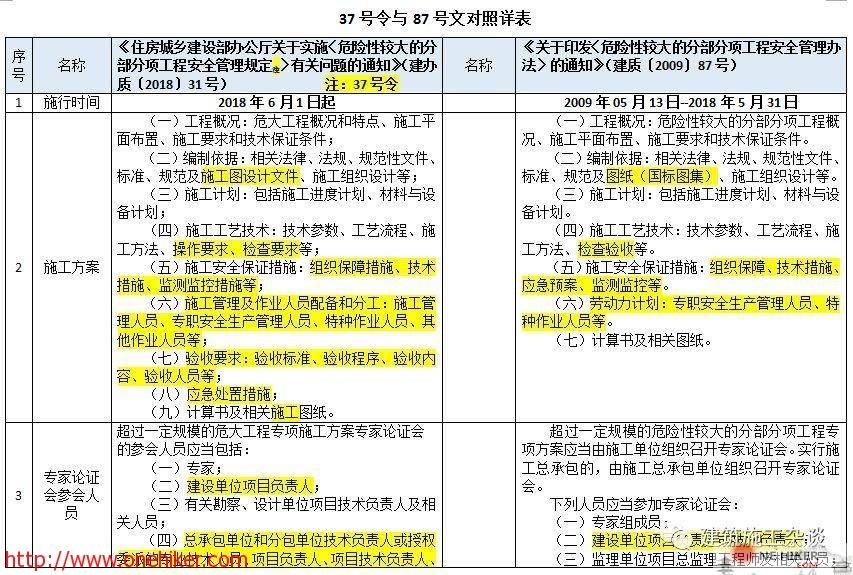 图片[3]-对《危险性较大的分部分项工程安全管理规定》37号令(31号文)与原87号文的差异详细对照!-金瓦刀