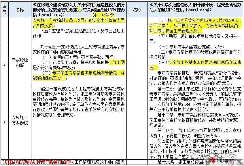 图片[4]-对《危险性较大的分部分项工程安全管理规定》37号令(31号文)与原87号文的差异详细对照!-金瓦刀