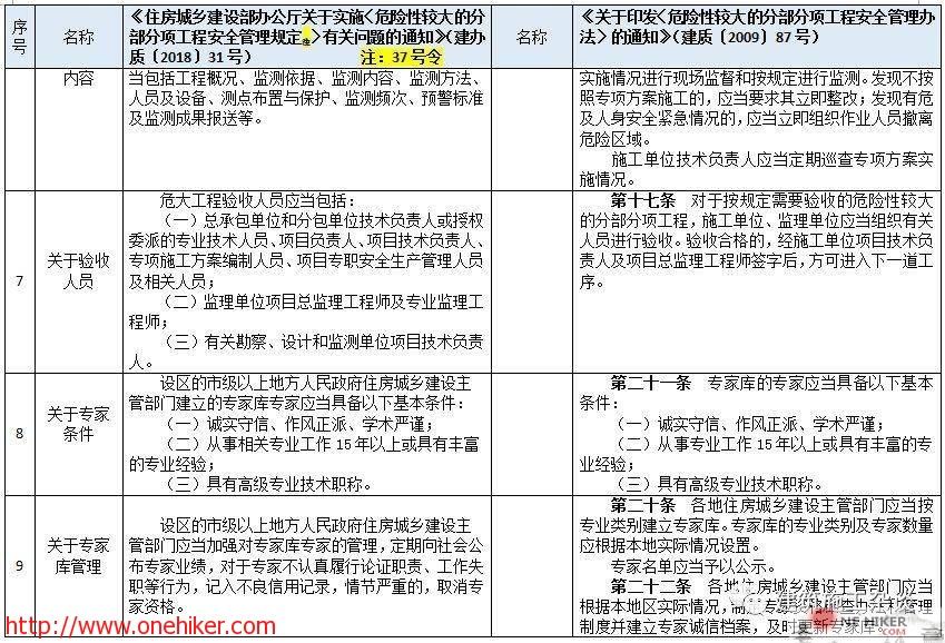 图片[5]-对《危险性较大的分部分项工程安全管理规定》37号令(31号文)与原87号文的差异详细对照!-金瓦刀