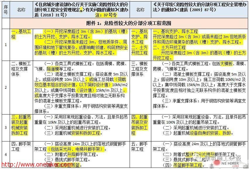 图片[6]-对《危险性较大的分部分项工程安全管理规定》37号令(31号文)与原87号文的差异详细对照!-金瓦刀