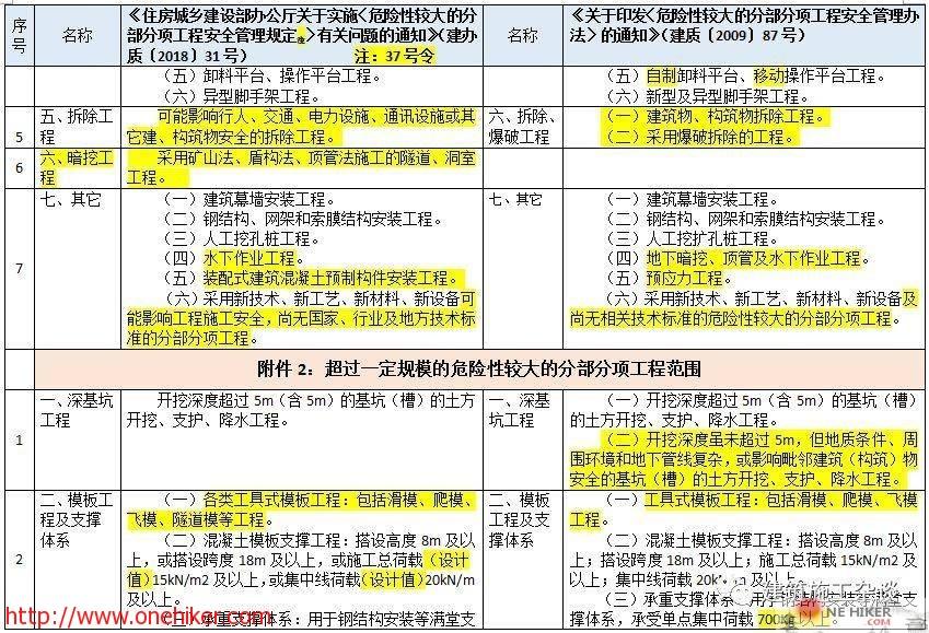 图片[7]-对《危险性较大的分部分项工程安全管理规定》37号令(31号文)与原87号文的差异详细对照!-金瓦刀