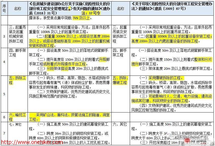 图片[8]-对《危险性较大的分部分项工程安全管理规定》37号令(31号文)与原87号文的差异详细对照!-金瓦刀