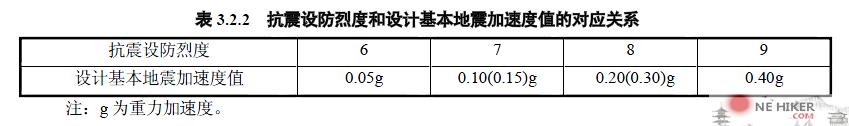 图片[3]-6度区水平地震影响系数最大值αmax计算方法-金瓦刀
