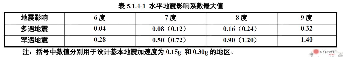 图片[1]-6度区水平地震影响系数最大值αmax计算方法-金瓦刀
