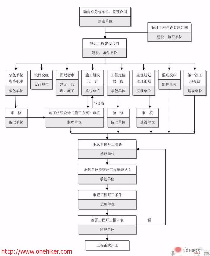 图片[12]-全过程工程咨询流程24图,必收藏备用!-金瓦刀
