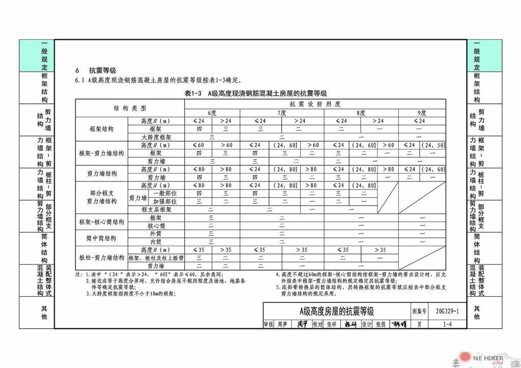 图片[1]-20G329-1建筑物抗震构造详图(多层和高层钢筋混凝土房屋)-金瓦刀