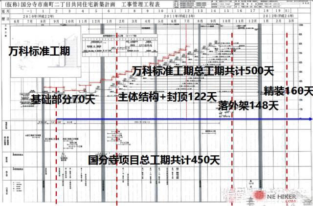 图片[45]-日本分项施工速度堪比蜗牛,为什么整体速度能甩万科一条街?-金瓦刀