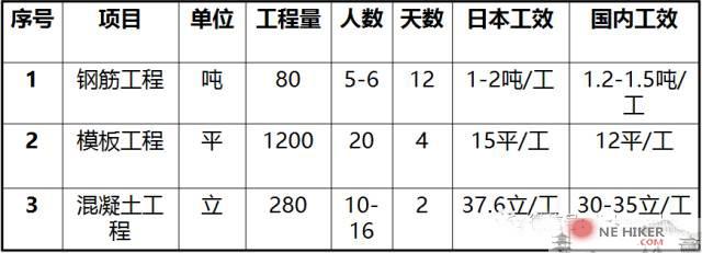 图片[20]-日本分项施工速度堪比蜗牛,为什么整体速度能甩万科一条街?-金瓦刀