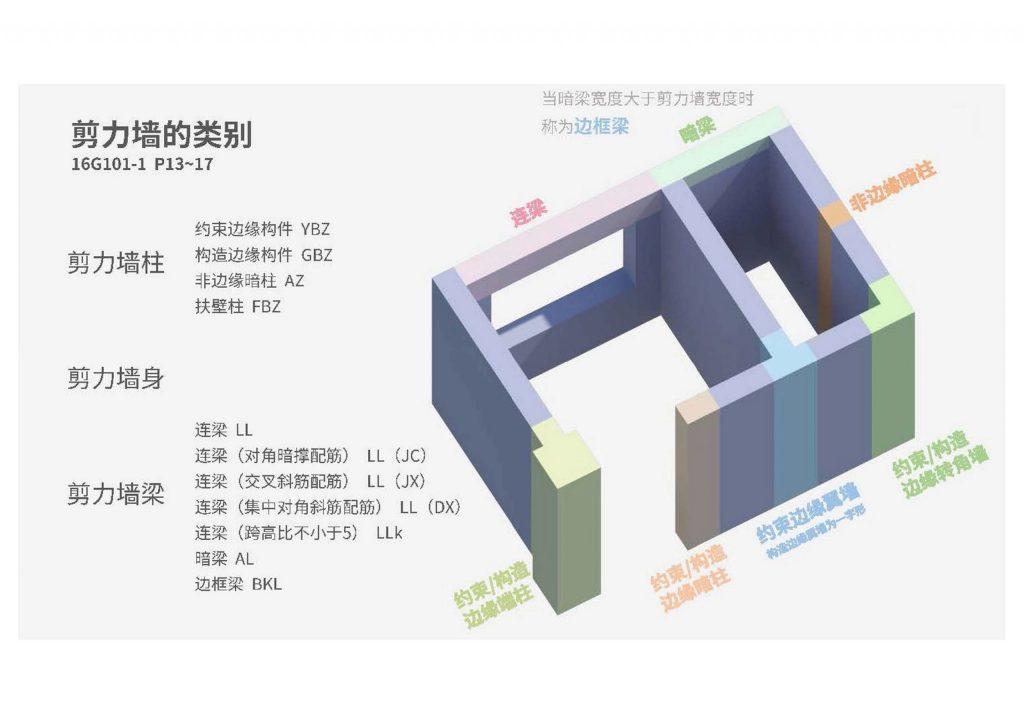 图片[8]-钢筋平法图集三维速查手册-金瓦刀