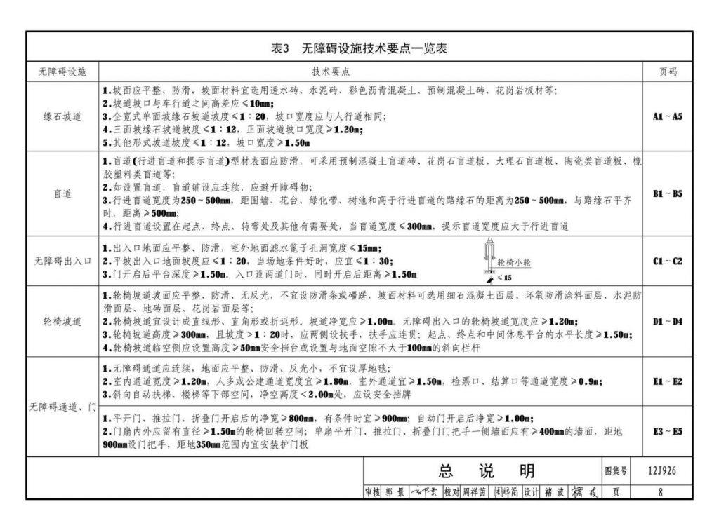 图片[3]-12J926:无障碍设计-金瓦刀