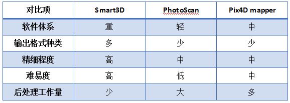 图片[3]-Smart3D系列教程之《浅谈无人机倾斜摄影建模的原理与方法》-金瓦刀