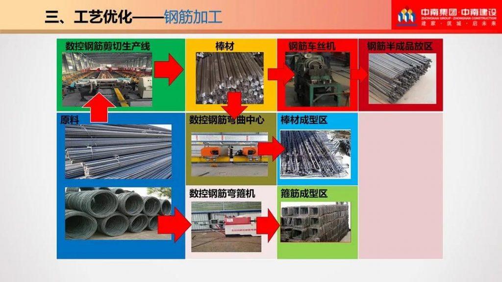 图片[29]-五项优化-钢筋工程施工优化指导手册-金瓦刀